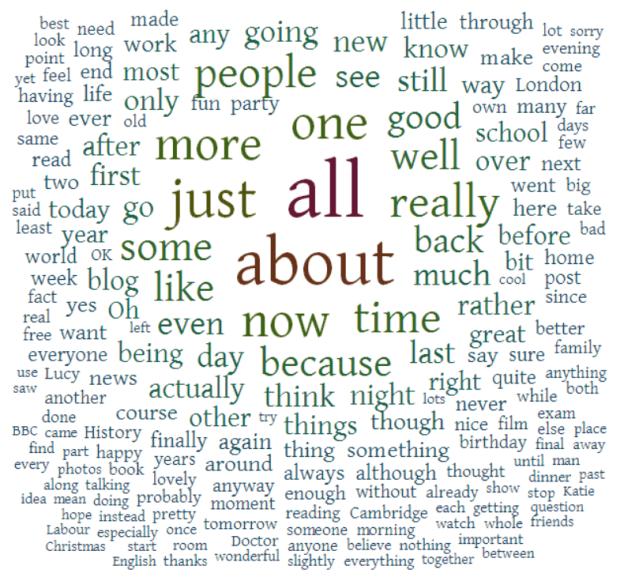 Ten Years in 200 Words